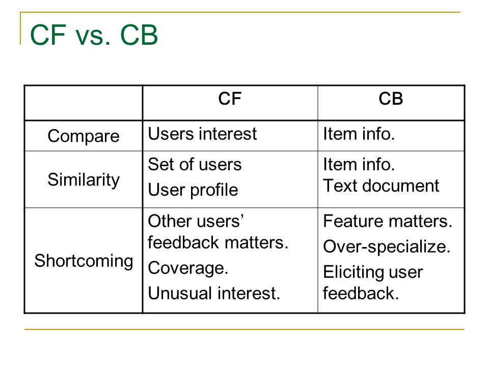 CF vs. CB CFCB Compare Users interestItem info. Similarity Set of users User profile Item info. Text document Shortcoming Other users' feedback matter