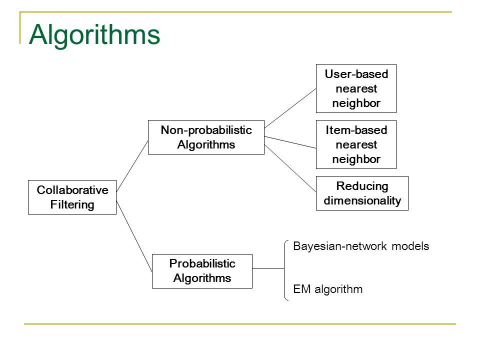 Algorithms Collaborative Filtering Non-probabilistic Algorithms Probabilistic Algorithms User-based nearest neighbor Item-based nearest neighbor Reduc