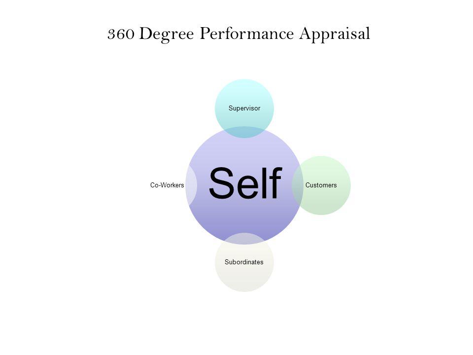 Self SupervisorCustomersSubordinatesCo-Workers 360 Degree Performance Appraisal
