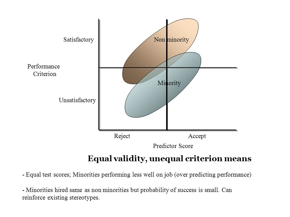 Non minority Minority Performance Criterion Satisfactory Unsatisfactory Reject Accept Predictor Score Equal validity, unequal criterion means - Equal