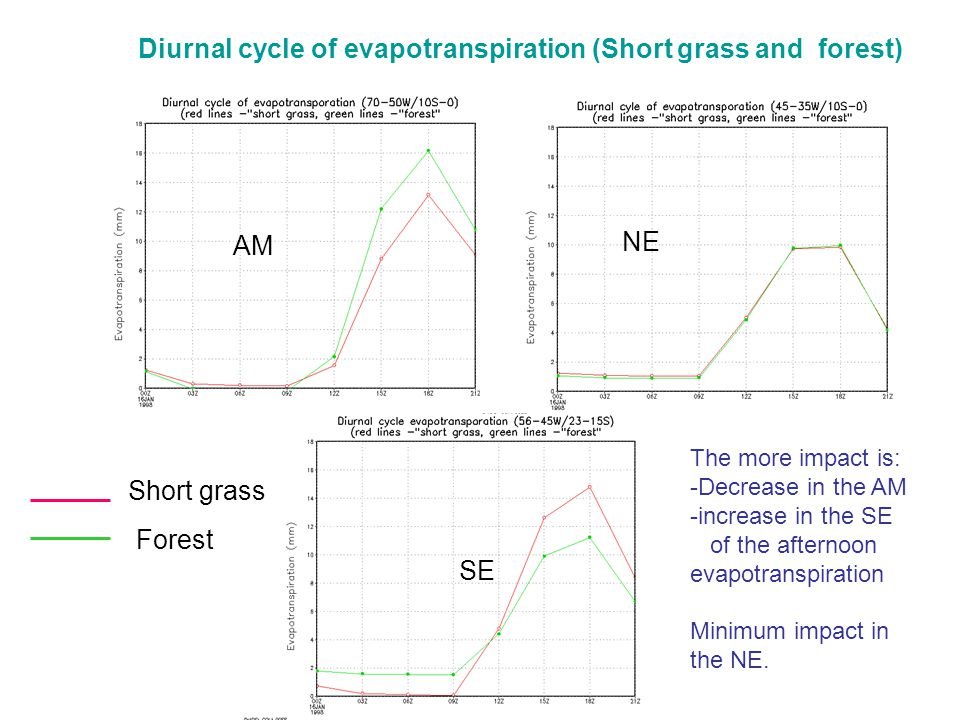 Diurnal cycle of evapotranspiration (Short grass and forest) AM NE SE Short grass Forest The more impact is: -Decrease in the AM -increase in the SE of the afternoon evapotranspiration Minimum impact in the NE.