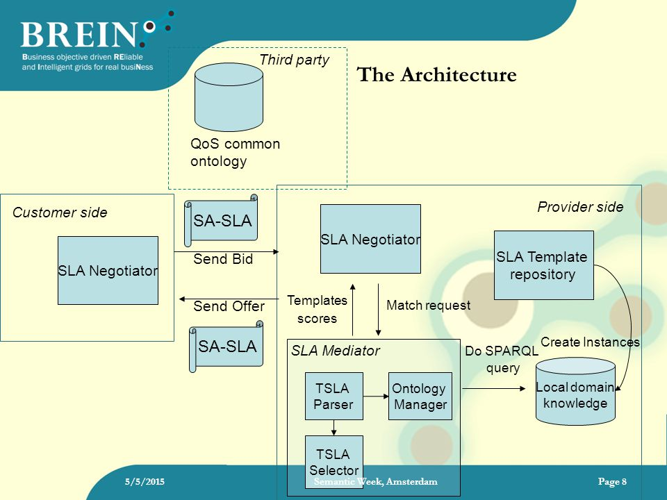 The Architecture 5/5/2015Page 8 Customer side Third party QoS common ontology Send Bid SLA Negotiator SA-SLA SLA Negotiator Provider side Local domain knowledge SLA Template repository Create Instances Match request Do SPARQL query SLA Mediator TSLA Selector TSLA Parser Ontology Manager Send Offer SA-SLA Templates scores Semantic Week, Amsterdam