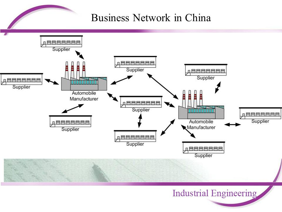 Case: Some Automobile Manufacturer Smartness in the business network –Long term collaboration is established between different parties Part suppliers establish JIT warehouses near the automobile assembly factory Whenever there is a demand created, part supplier is responsible for delivering the parts to the production line Production planning of automobile manufacturer is shared with part suppliers Inventory information of part suppliers is shared with automobile manufacturer –The automobile manufacturer is the driving force for the smart business network