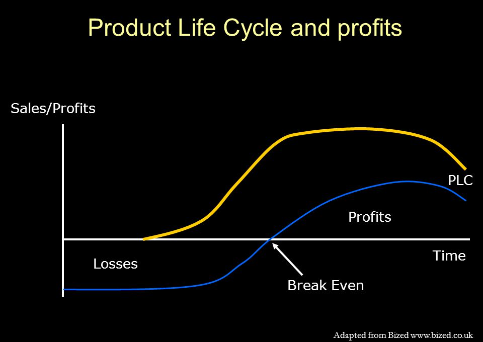 Product Life Cycle and profits Sales/Profits Time PLC Losses Break Even Profits Adapted from Bized www.bized.co.uk