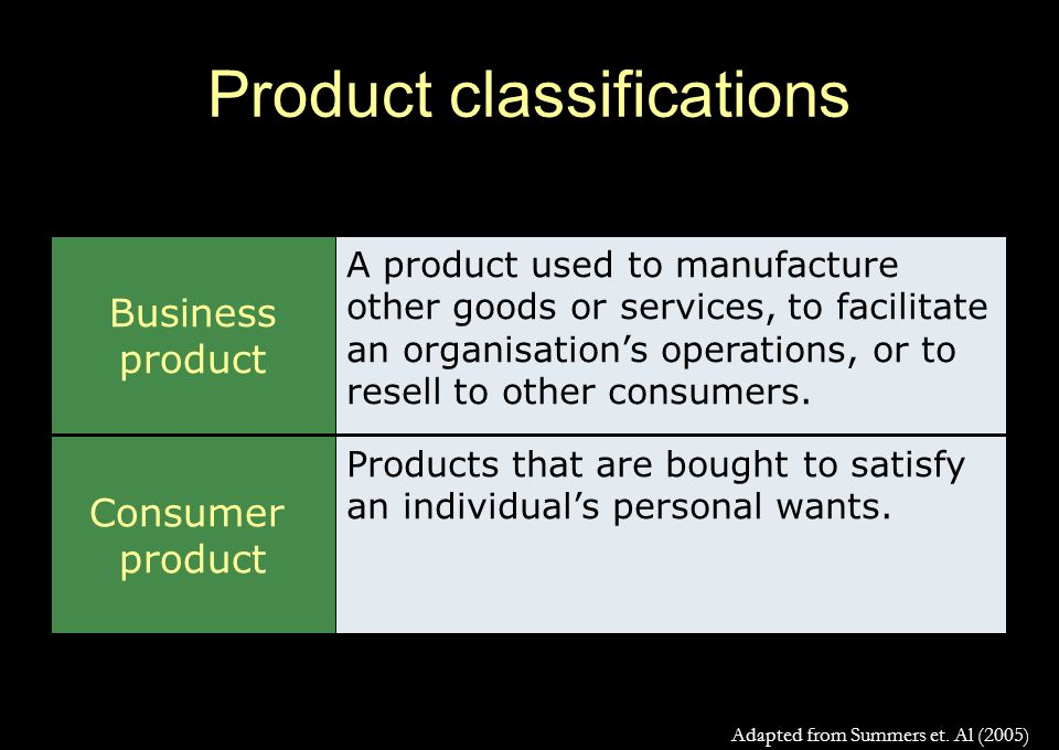 Product classifications Business product Consumer product A product used to manufacture other goods or services, to facilitate an organisation's operations, or to resell to other consumers.