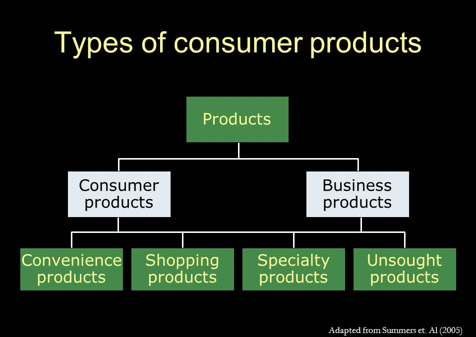 Types of consumer products Unsought products Specialty products Shopping products Convenience products Consumer products Business products Products Adapted from Summers et.