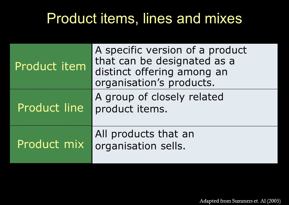 Product items, lines and mixes Product item Product line Product mix A specific version of a product that can be designated as a distinct offering among an organisation's products.