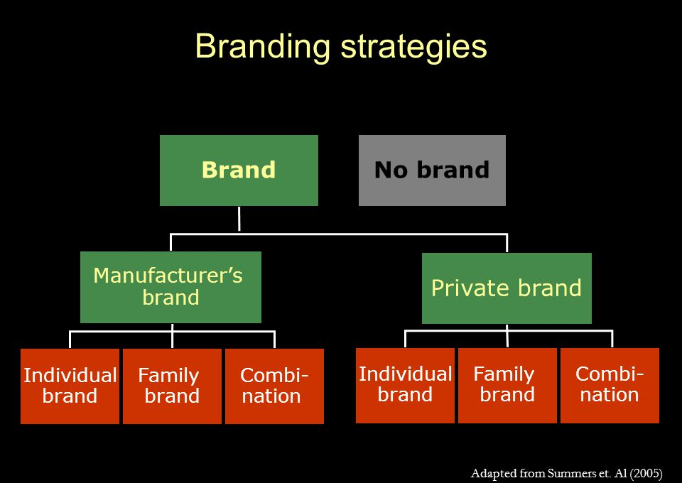 Branding strategies BrandNo brand Manufacturer's brand Private brand Individual brand Family brand Individual brand Combi- nation Family brand Combi- nation Adapted from Summers et.