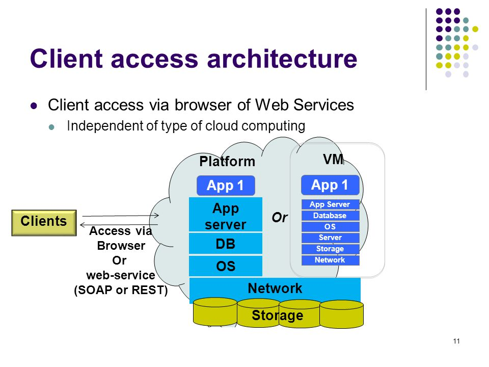 Client access architecture Client access via browser of Web Services Independent of type of cloud computing 11 Server OS Database App Server Storage N