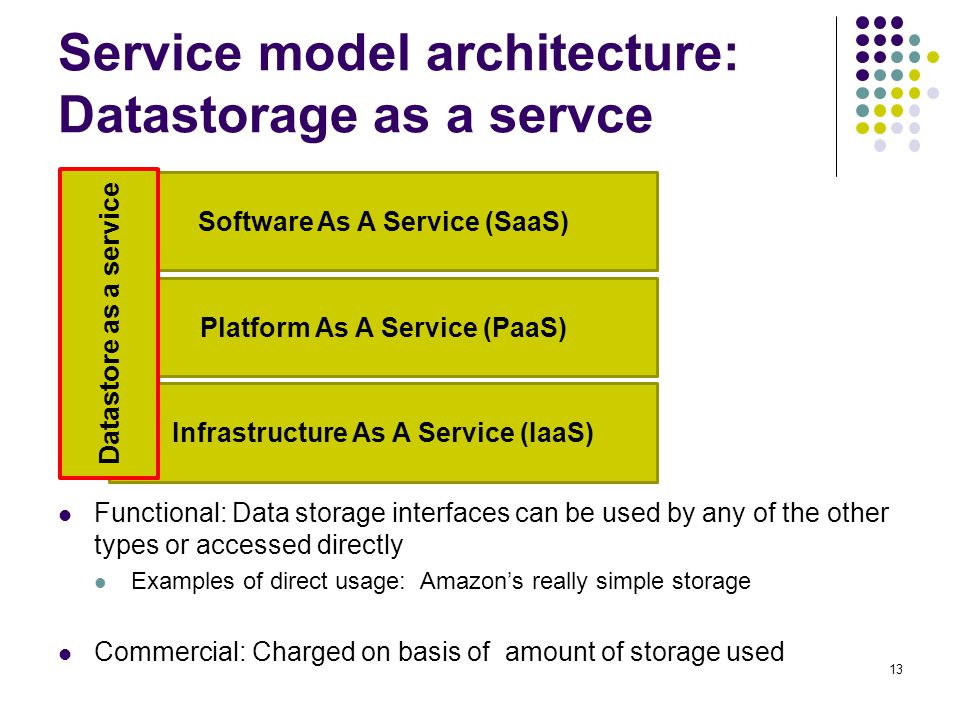 Service model architecture: Datastorage as a servce Functional: Data storage interfaces can be used by any of the other types or accessed directly Exa