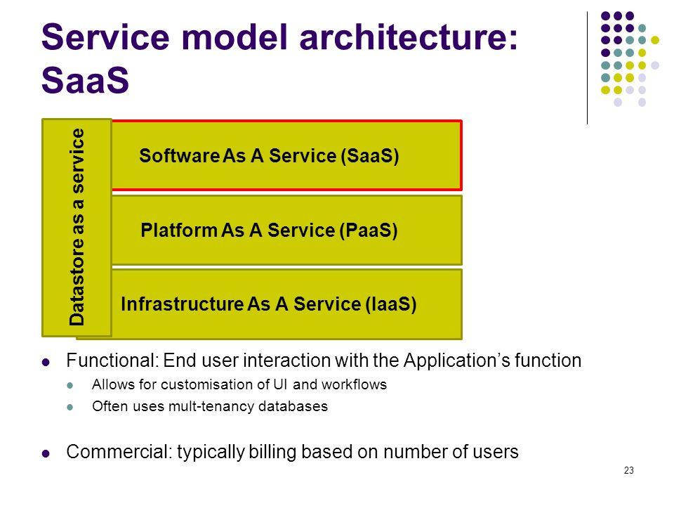 Service model architecture: SaaS Functional: End user interaction with the Application's function Allows for customisation of UI and workflows Often u
