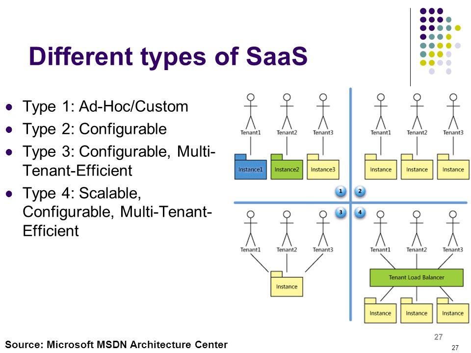 27 Different types of SaaS Type 1: Ad-Hoc/Custom Type 2: Configurable Type 3: Configurable, Multi- Tenant-Efficient Type 4: Scalable, Configurable, Mu