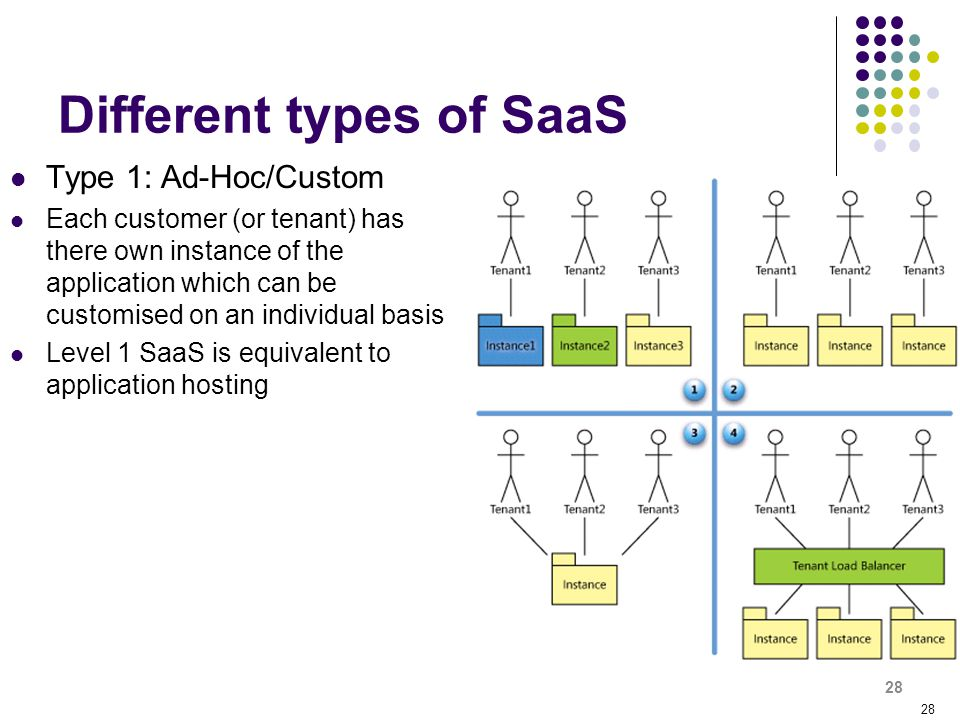28 Different types of SaaS Type 1: Ad-Hoc/Custom Each customer (or tenant) has there own instance of the application which can be customised on an ind