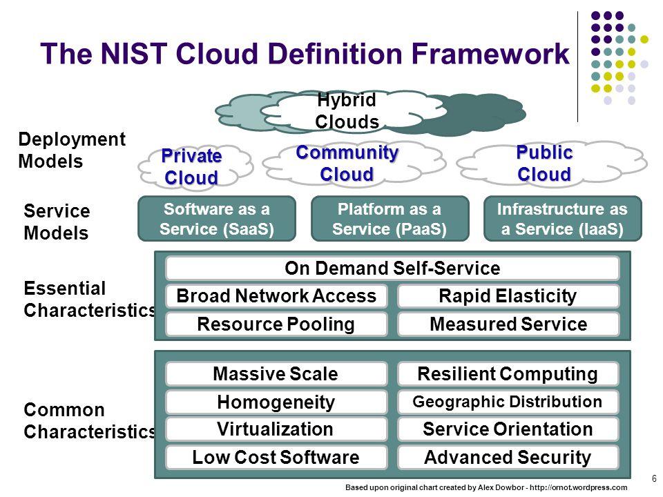 The NIST Cloud Definition Framework 6 CommunityCloud Private Cloud Public Cloud Hybrid Clouds Deployment Models Service Models Essential Characteristi