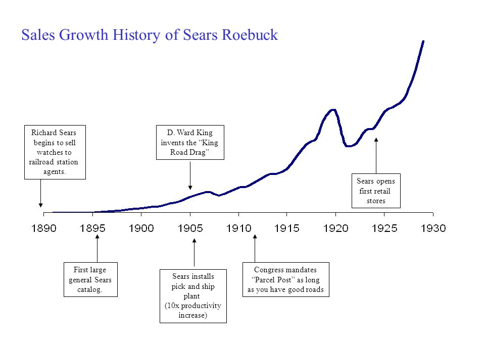Richard Sears begins to sell watches to railroad station agents. First large general Sears catalog. Sales Growth History of Sears Roebuck D. Ward King