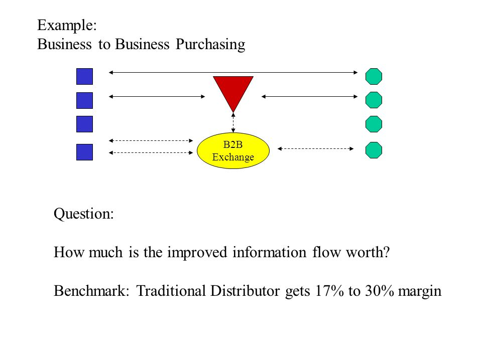 Example: Business to Business Purchasing B2B Exchange Question: How much is the improved information flow worth? Benchmark: Traditional Distributor ge
