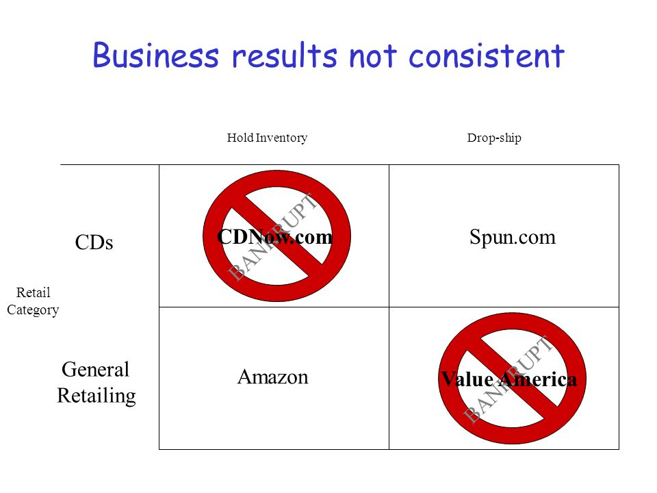 BANKRUPT Business results not consistent Retail Category CDs General Retailing Hold InventoryDrop-ship CDNow.comSpun.com Amazon Value America