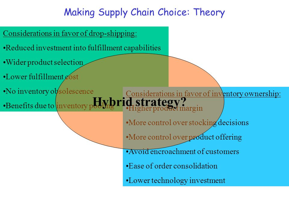 Making Supply Chain Choice: Theory Considerations in favor of drop-shipping: Reduced investment into fulfillment capabilities Wider product selection