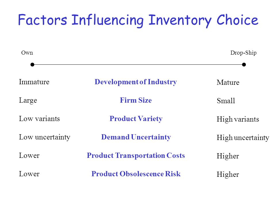Factors Influencing Inventory Choice OwnDrop-Ship Development of Industry Firm Size Product Variety Demand Uncertainty Product Transportation Costs Pr
