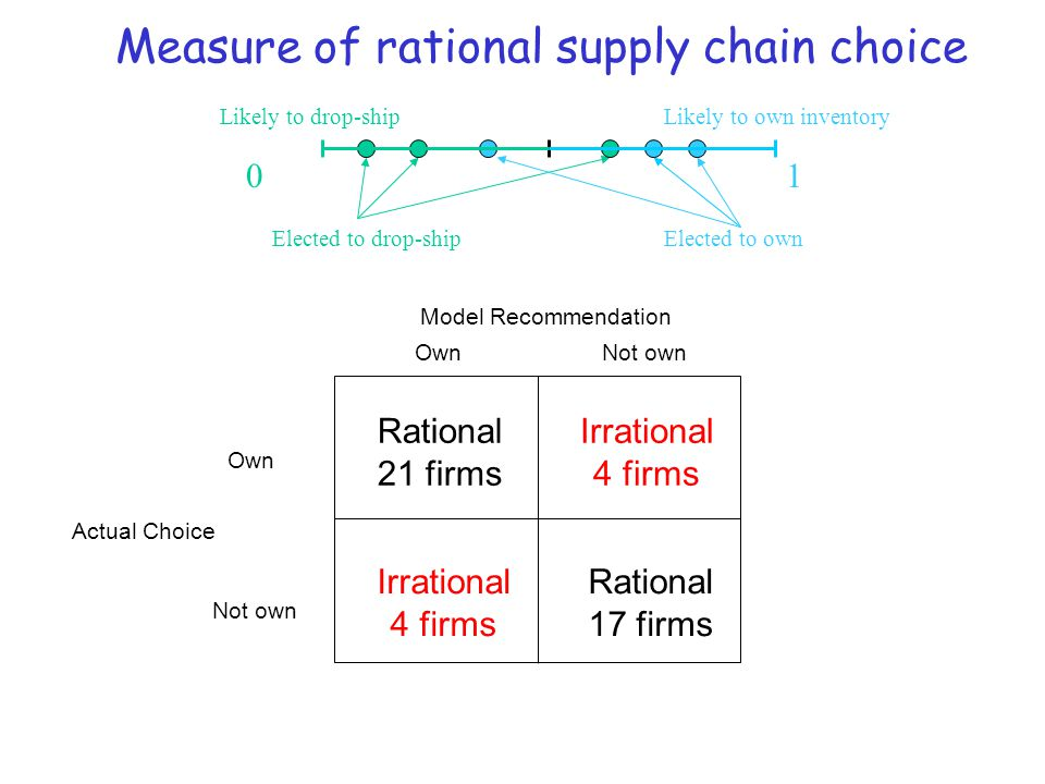 Measure of rational supply chain choice Actual Choice Model Recommendation Own Not own OwnNot own Irrational 4 firms Irrational 4 firms Rational 21 fi