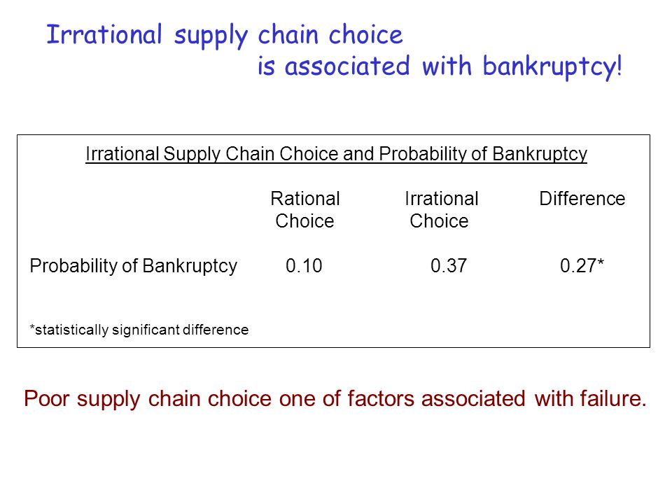 Irrational supply chain choice is associated with bankruptcy! Probability of Bankruptcy RationalIrrationalDifference Choice 0.10 0.37 0.27* *statistic