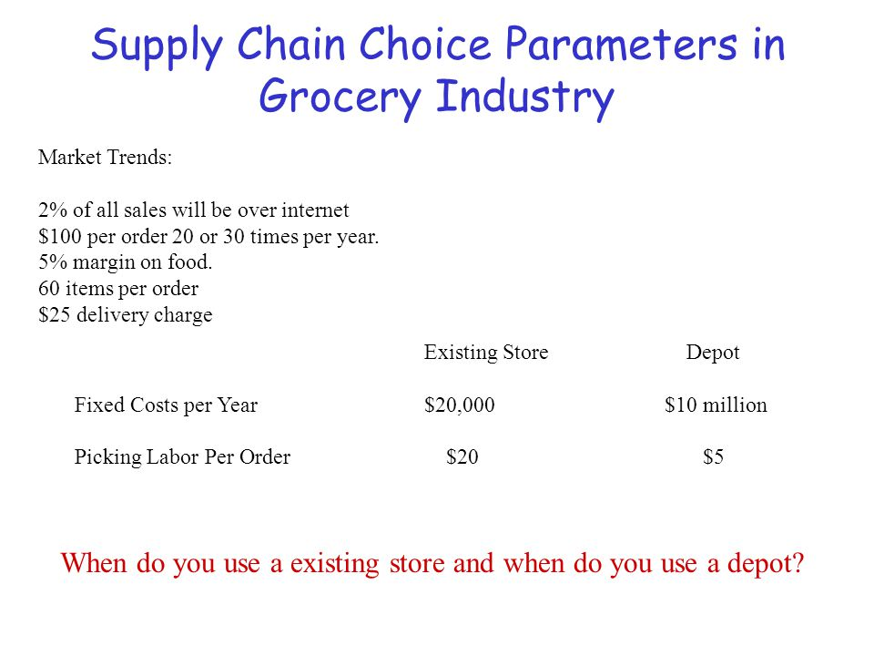 Supply Chain Choice Parameters in Grocery Industry Existing StoreDepot Fixed Costs per Year $20,000 $10 million Picking Labor Per Order $20 $5 Market