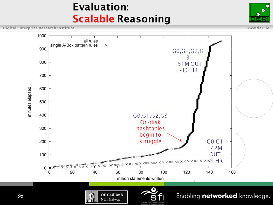 Digital Enterprise Research Institute www.deri.ie 36 Evaluation: Scalable Reasoning G0,G1 142M OUT <1 HR G0,G1,G2,G 3 151M OUT ~16 HR G0,G1,G2,G3 On-disk hashtables begin to struggle