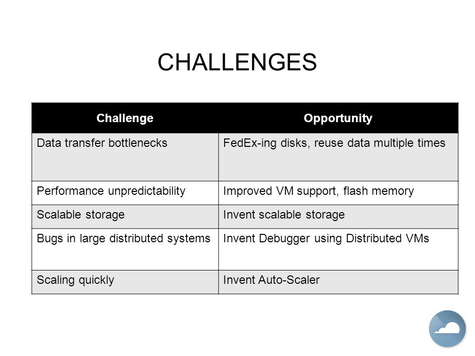 CHALLENGES ChallengeOpportunity Data transfer bottlenecksFedEx-ing disks, reuse data multiple times Performance unpredictabilityImproved VM support, flash memory Scalable storageInvent scalable storage Bugs in large distributed systemsInvent Debugger using Distributed VMs Scaling quicklyInvent Auto-Scaler