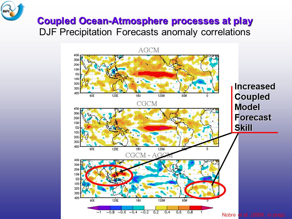 Coupled Ocean-Atmosphere processes at play Coupled Ocean-Atmosphere processes at play DJF Precipitation Forecasts anomaly correlations Nobre et al.