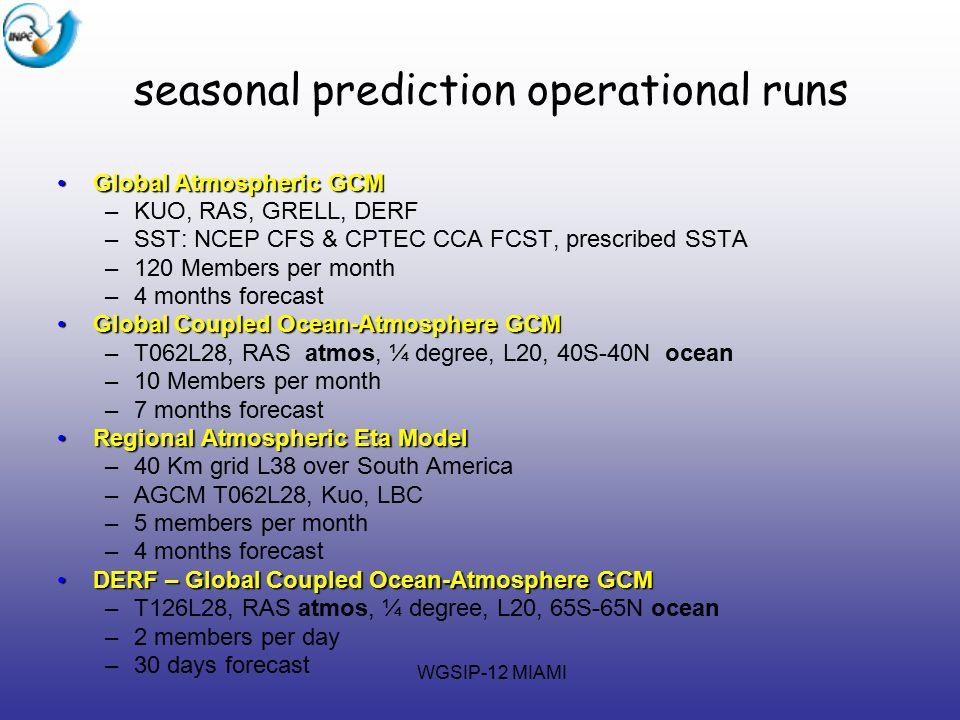 WGSIP-12 MIAMI seasonal prediction operational runs Global Atmospheric GCMGlobal Atmospheric GCM –KUO, RAS, GRELL, DERF –SST: NCEP CFS & CPTEC CCA FCS