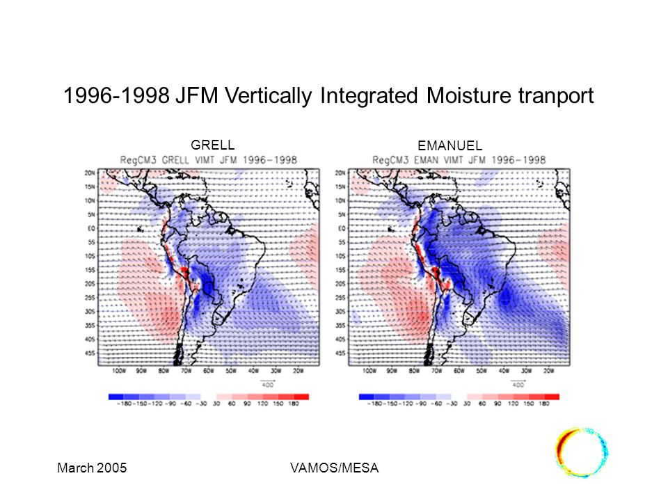 March 2005VAMOS/MESA 1996-1998 JFM Vertically Integrated Moisture tranport GRELL EMANUEL