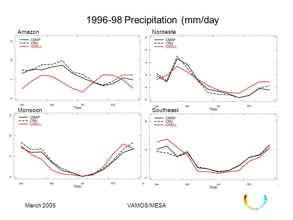 March 2005VAMOS/MESA 1996-98 Precipitation (mm/day Amazon MonsoonSoutheast Nordeste