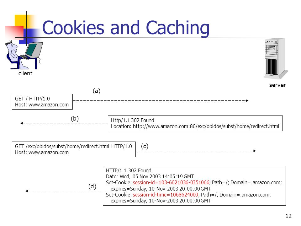 12 Cookies and Caching server client GET / HTTP/1.0 Host: www.amazon.com Http/1.1 302 Found Location: http://www.amazon.com:80/exc/obidos/subst/home/redirect.html GET /exc/obidos/subst/home/redirect.html HTTP/1.0 Host: www.amazon.com HTTP/1.1 302 Found Date: Wed, 05 Nov 2003 14:05:19 GMT Set-Cookie: session-id=103-6021036-0351066; Path=/; Domain=.amazon.com; expires=Sunday, 10-Nov-2003 20:00:00 GMT Set-Cookie: session-id-time=1068624000; Path=/; Domain=.amazon.com; expires=Sunday, 10-Nov-2003 20:00:00 GMT (a) (b) (c) (d)