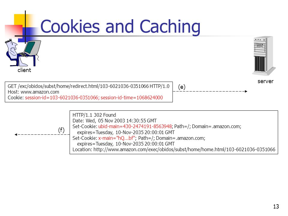 13 Cookies and Caching client GET /exc/obidos/subst/home/redirect.html/103-6021036-0351066 HTTP/1.0 Host: www.amazon.com Cookie: session-id=103-6021036-0351066; session-id-time=1068624000 HTTP/1.1 302 Found Date: Wed, 05 Nov 2003 14:30:55 GMT Set-Cookie: ubid-main=430-2474191-8563948; Path=/; Domain=.amazon.com; expires=Tuesday, 10-Nov-2035 20:00:01 GMT Set-Cookie: x-main= hQ...bf ; Path=/; Domain=.amazon.com; expires=Tuesday, 10-Nov-2035 20:00:01 GMT Location: http://www.amazon.com/exec/obidos/subst/home/home.html/103-6021036-0351066 server (e) (f)