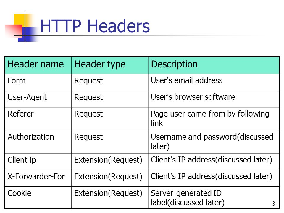 3 HTTP Headers Header nameHeader typeDescription FormRequestUser ' s email address User-AgentRequestUser ' s browser software RefererRequestPage user came from by following link AuthorizationRequestUsername and password(discussed later) Client-ipExtension(Request)Client ' s IP address(discussed later) X-Forwarder-ForExtension(Request)Client ' s IP address(discussed later) CookieExtension(Request)Server-generated ID label(discussed later)