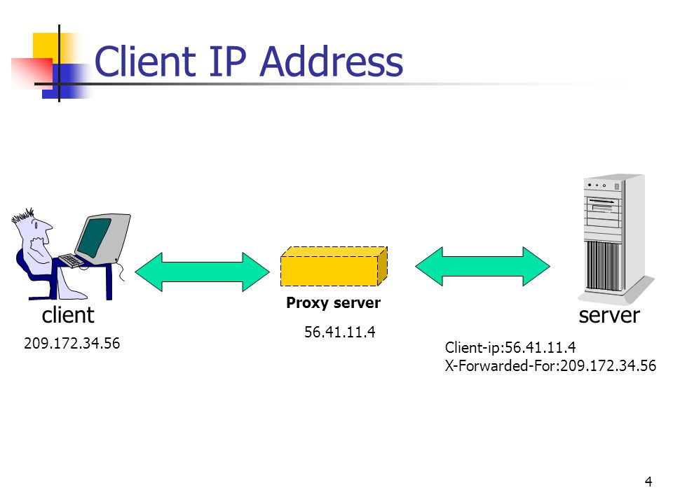 4 Client IP Address serverclient Proxy server 56.41.11.4 Client-ip:56.41.11.4 X-Forwarded-For:209.172.34.56 209.172.34.56