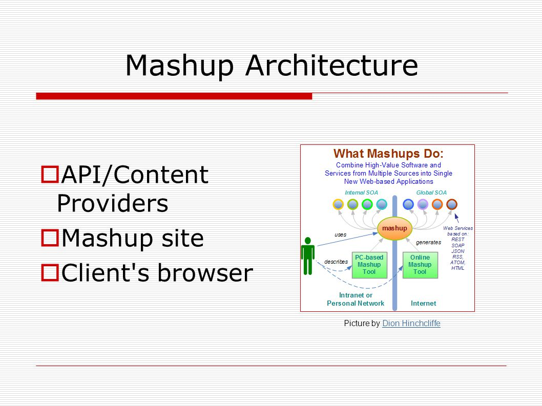 Mashup Architecture  API/Content Providers  Mashup site  Client's browser Picture by Dion HinchcliffeDion Hinchcliffe