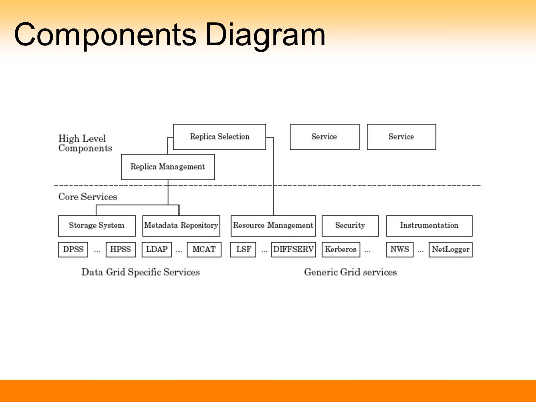 Components Diagram
