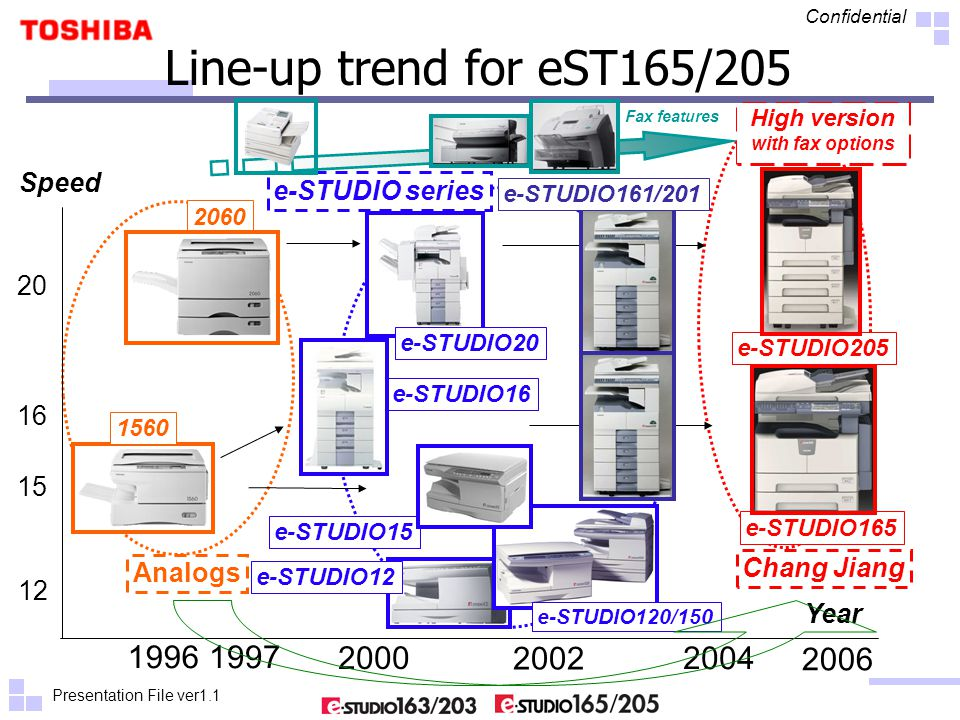 Presentation File ver1.1 Confidential Line-up trend for eST165/205 19961997 2000 12 15 16 20 Speed Year 2004 e-STUDIO16 2060 Chang Jiang 1560 Analogs 2006 e-STUDIO20 e-STUDIO15 e-STUDIO12 e-STUDIO series 2002 e-STUDIO120/150 e-STUDIO161/201 e-STUDIO205 e-STUDIO165 High version with fax options Fax features