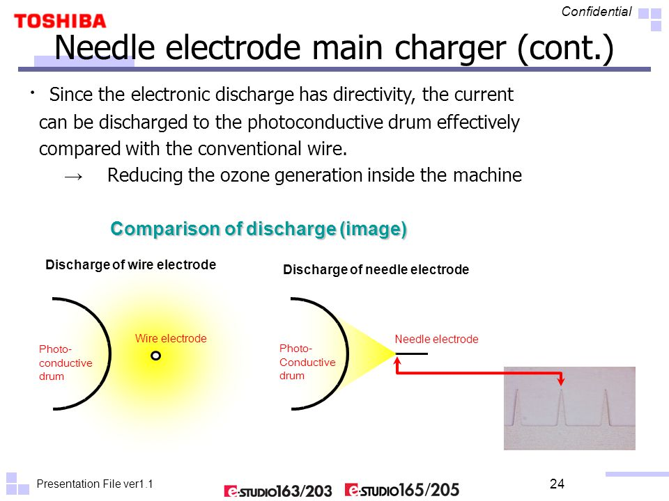 Presentation File ver1.1 Confidential 24 ・ Since the electronic discharge has directivity, the current can be discharged to the photoconductive drum e