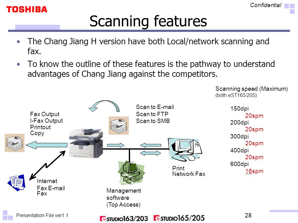 Presentation File ver1.1 Confidential 28 Scanning features The Chang Jiang H version have both Local/network scanning and fax. To know the outline of
