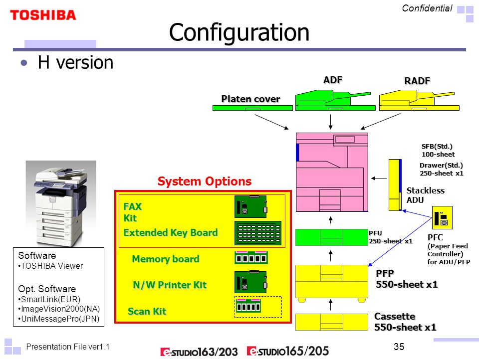 Presentation File ver1.1 Confidential 35 Cassette 550-sheet x1 RADF PFP Platen cover Stackless ADU ADF PFU 250-sheet x1 System Options H version Drawer(Std.) 250-sheet x1 SFB(Std.)100-sheet Configuration PFC (Paper Feed Controller) for ADU/PFP FAX Kit Memory board Scan Kit N/W Printer Kit Extended Key Board Software TOSHIBA Viewer Opt.