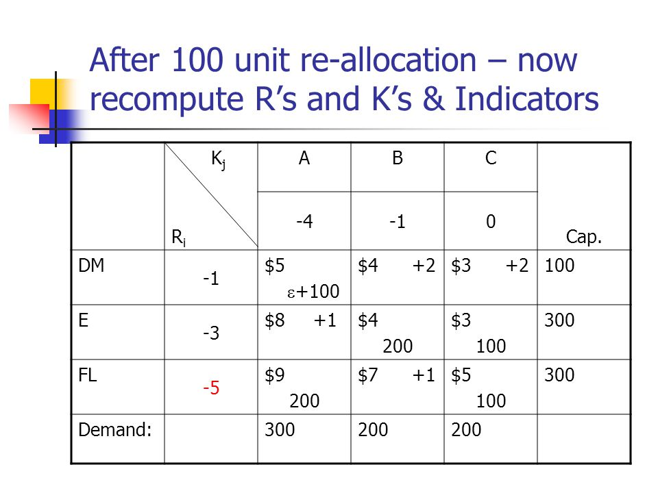 After 100 unit re-allocation – now recompute R's and K's & Indicators K j R i ABC Cap.