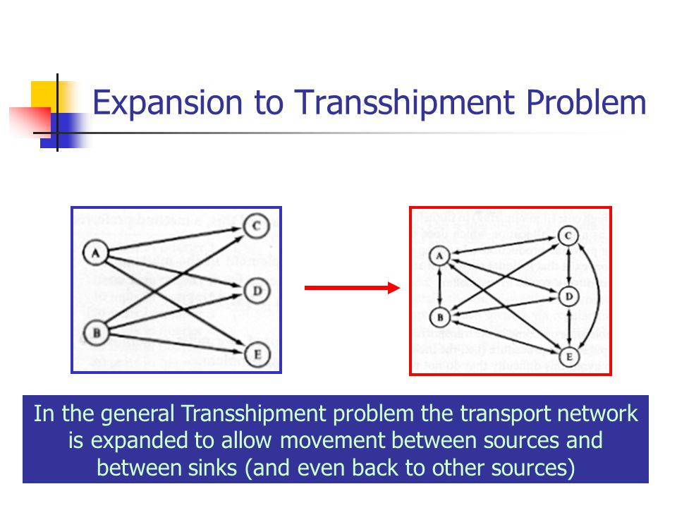 Expansion to Transshipment Problem In the general Transshipment problem the transport network is expanded to allow movement between sources and between sinks (and even back to other sources)