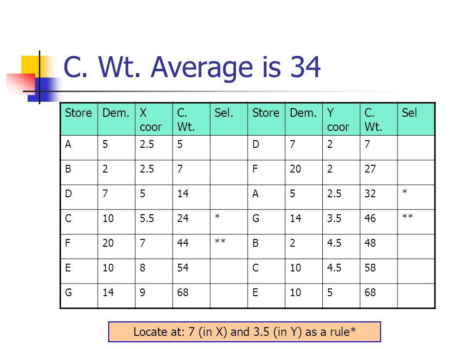 C. Wt. Average is 34 StoreDem.X coor C. Wt. Sel.StoreDem.Y coor C.