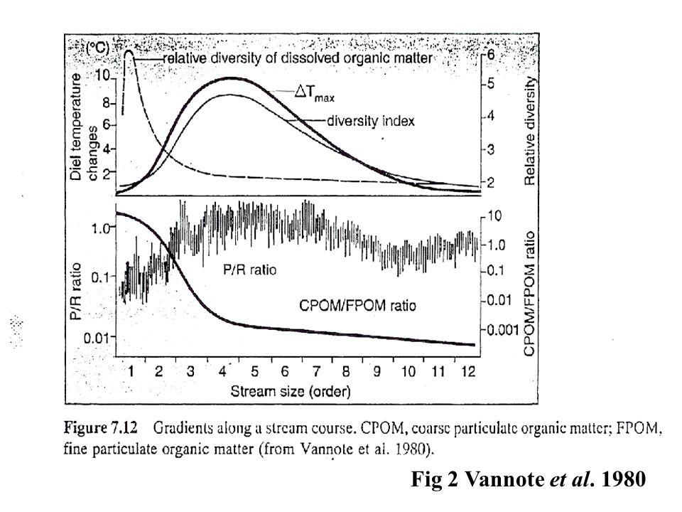 Fig 2 Vannote et al. 1980