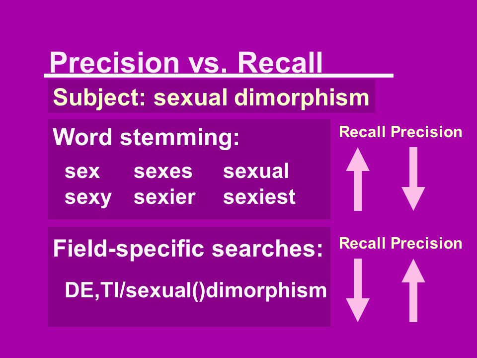 Precision vs. Recall Subject: sexual dimorphism Word stemming: sexsexessexual sexysexiersexiest Field-specific searches: DE,TI/sexual()dimorphism Reca