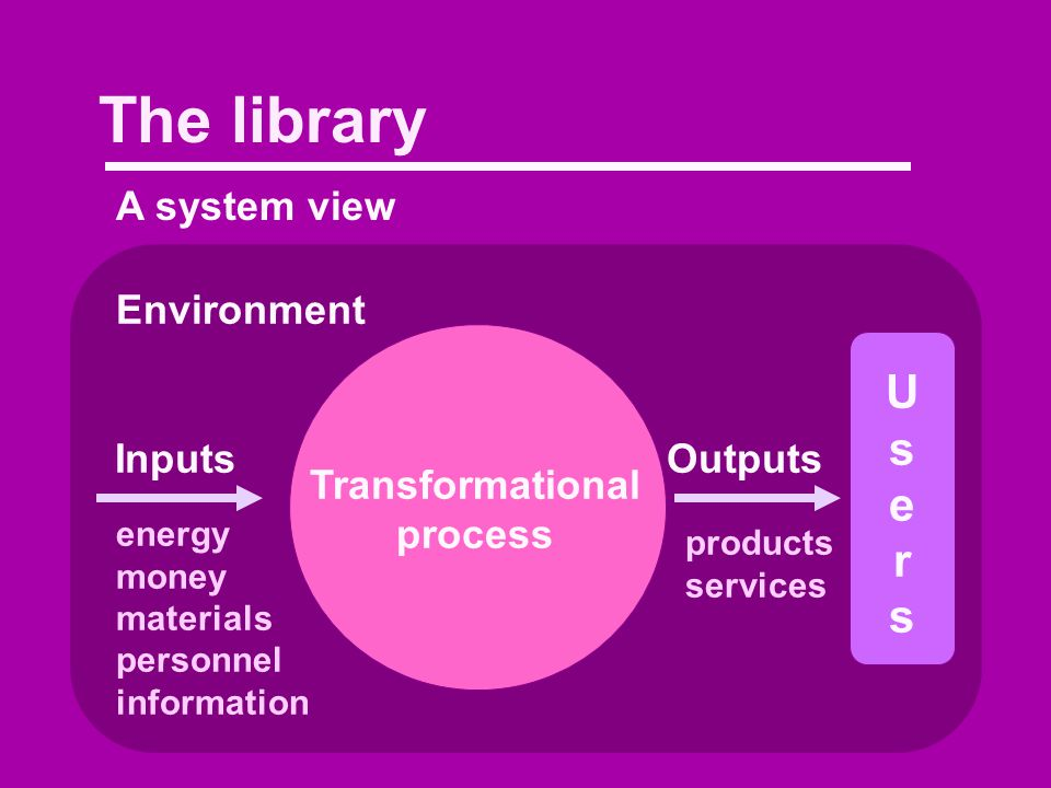 The library A system view Environment Transformational process InputsOutputs energy money materials personnel information products services UsersUsers