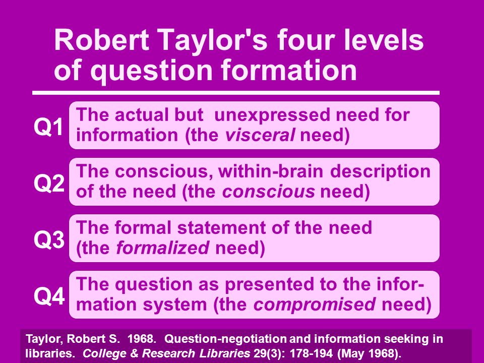 Robert Taylor s four levels of question formation The actual but unexpressed need for information (the visceral need) Q1 The conscious, within-brain description of the need (the conscious need) Q2 The formal statement of the need (the formalized need) Q3 The question as presented to the infor- mation system (the compromised need) Q4 Taylor, Robert S.