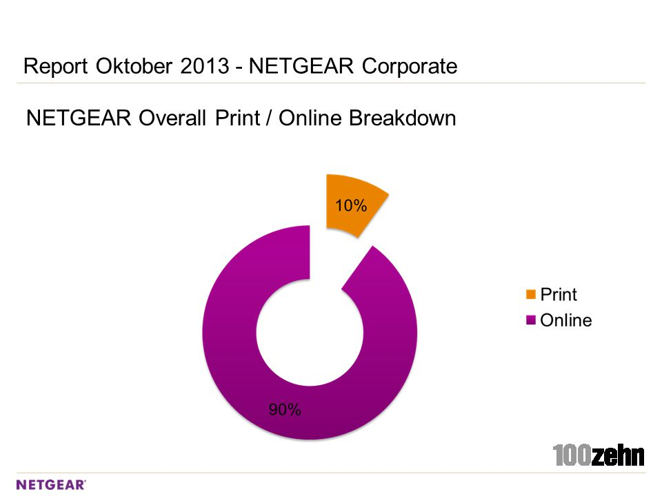 Report Oktober 2013 - NETGEAR Corporate NETGEAR Overall Print / Online Breakdown